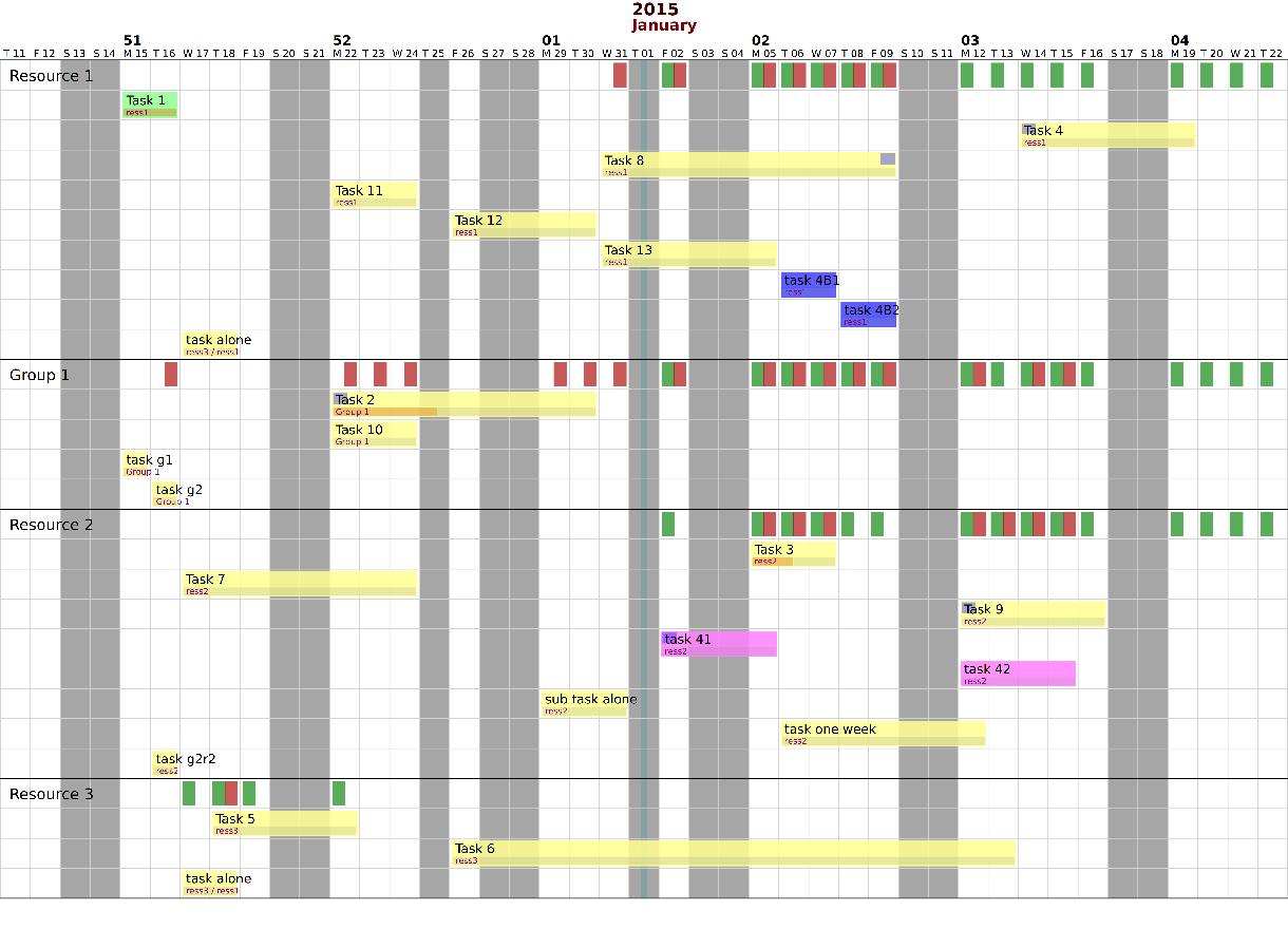 Python gantt gantt chart of resource usage nvjuhfo Images